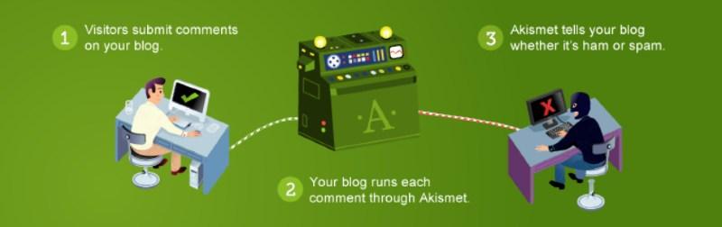 akismet anti-spam wordpress plugin